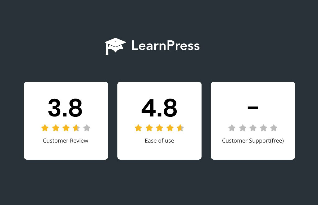 Tutor LMS vs LearnPress