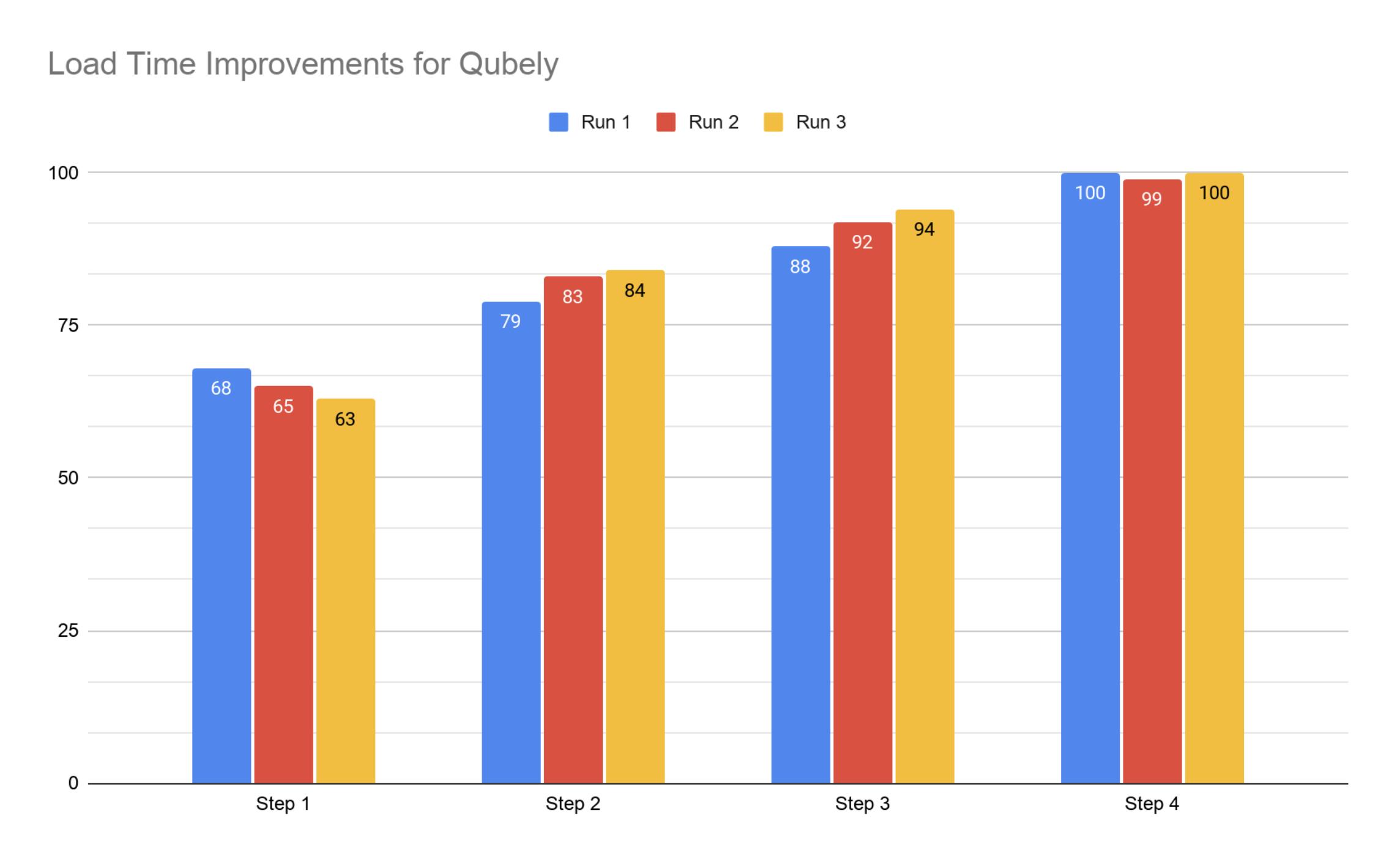 Gutenberg optimized WordPress website metrics